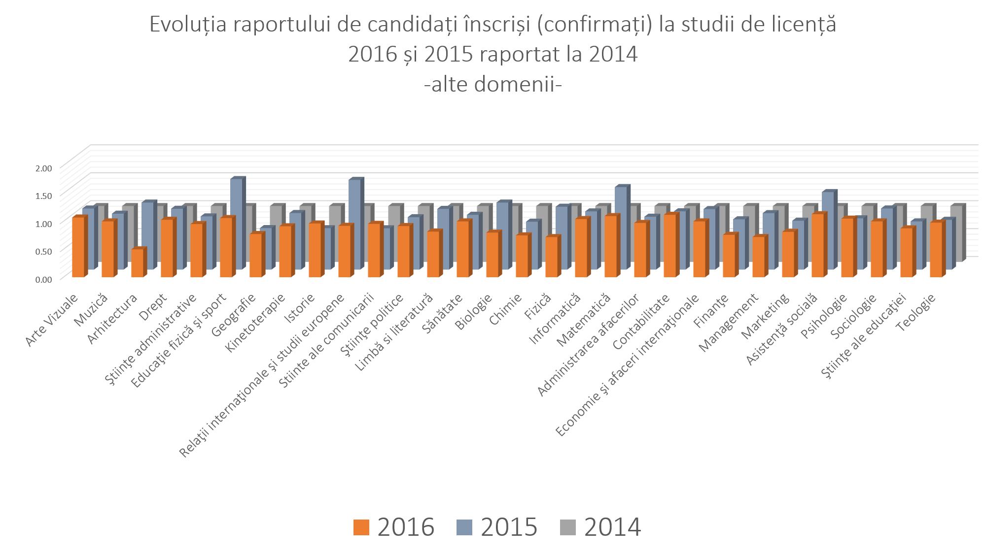 candidati-inscrisi-2014-2016-alte-domenii