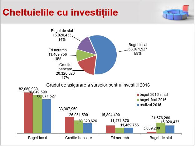 Cheltuieli cu investitiile Primaria Oradea 2016