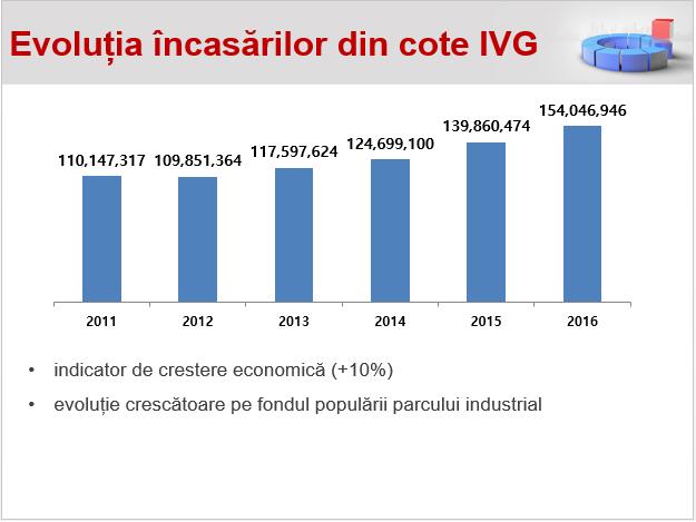 Evolutia incasarilor din cote IGV Oradea 2016