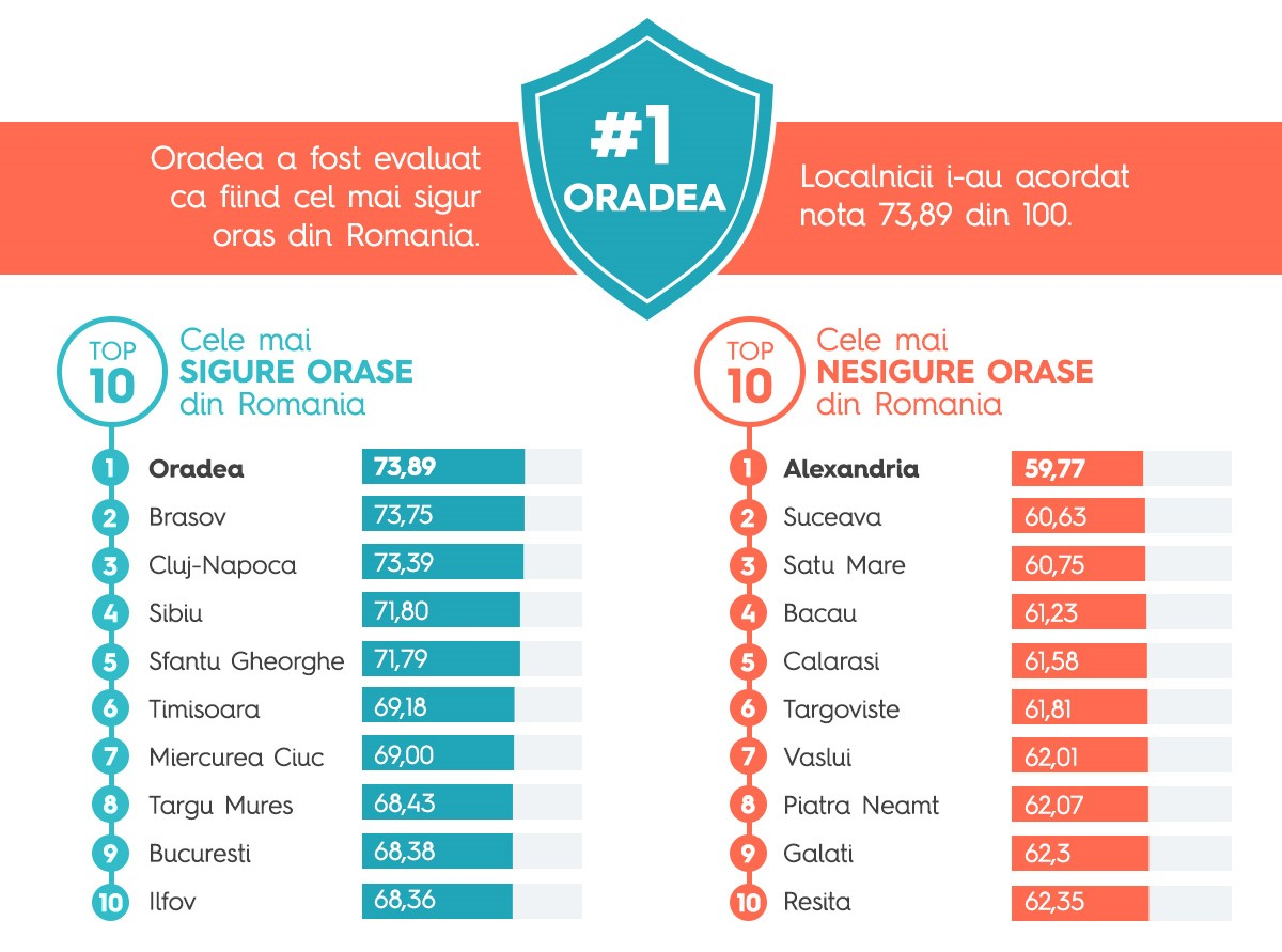 Top-cele-mai-sigure-orase-si-cartiere-din-Romania-11