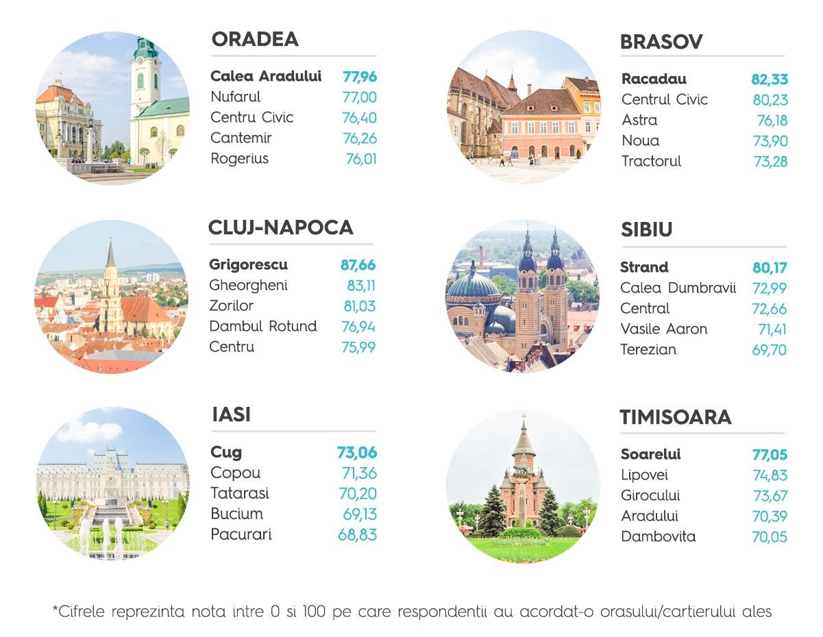 Top-cele-mai-sigure-orase-si-cartiere-din-Romania-16