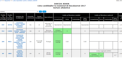 Rezultate finale Bacaluareat 2017 septembrie in Bihor . Promovabilitate de 28,11%