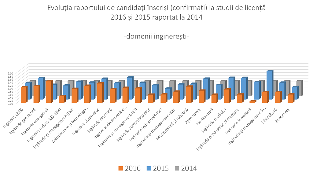 candidati-inscrisi-2014-2016-domenii-ingineresti