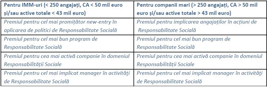 premii-companii-gala-responsabilitatii-sociale-corporative-editia-a-iv-a