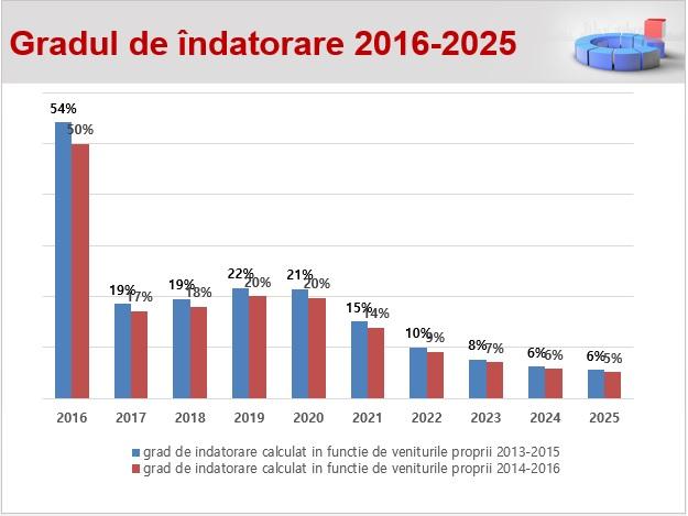 Grad de indatorare Primaria Oradea 2016-2025