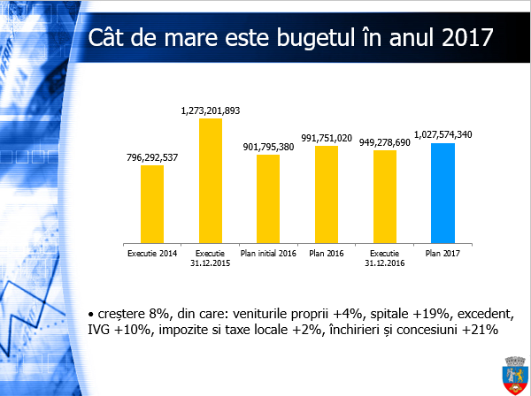 Buget 2017 Oradea