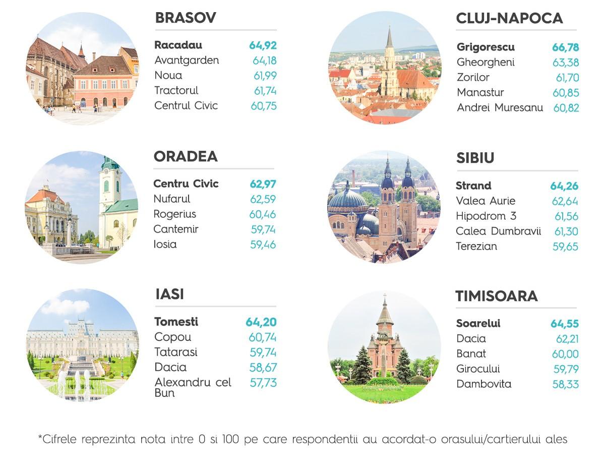infografic costul vietii cartiere Oradea