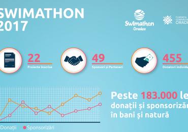 Swimathon 2017 – 183.000 de lei, 1000 de sustinatori, 333 de inotatori, 49 de companii implicate si 22 de cauze inscrise