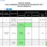 Au fost afisate rezultatele la Bacalaureat 2017, sesiunea septembrie. 26,11% rata de promovare
