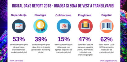 Studiu. Marketingul digital este inca o necunoscuta, pentru multe dintre companiile din Oradea
