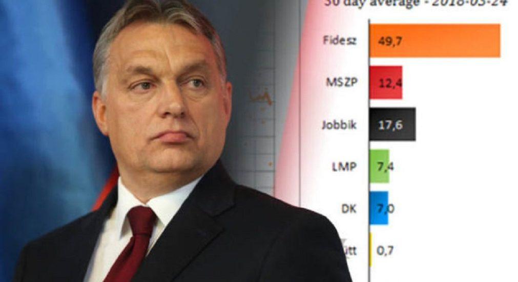 Victorie categorica a dreptei în Ungaria. Fidesz si Viktor Orban au castigat doua treimi in Parlament