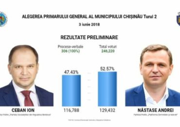 Chisinaul si-a ales primarul. Pro-europeanul Andrei Nastase a castigat Capitala Moldovei