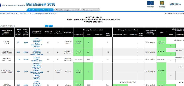 23% rata de promovabilitate la sesiunea din toamna la Bacalaureat 2018 judetul Bihor