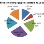 1,53% – rata şomajului înregistrat în evidenţele AJOFM Bihor în luna decembrie 2018