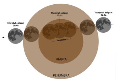 Fenomen spectaculos in dimineata zilei de 21 ianuarie, eclipsa totala de luna, vizibila in Romania.