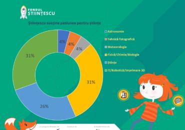 Fondul Stiintescu Oradea la a III-a editie in 2019. 23 de proiecte au fost declarate castigatoare