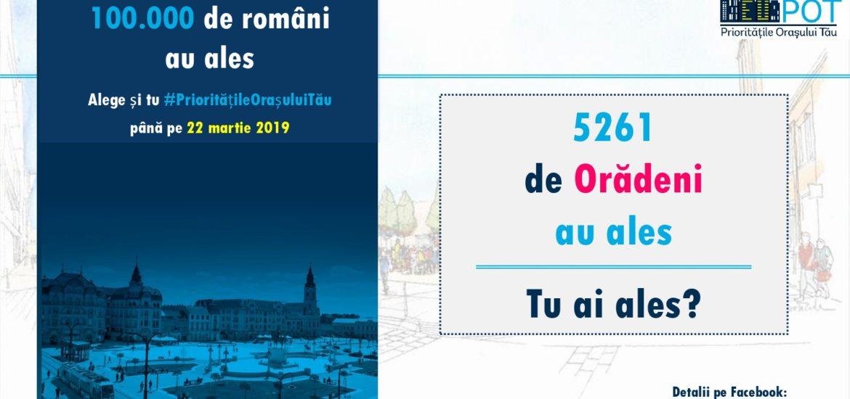 Alege Prioritățile Orașului Tău! Voteaza unul din cele zece mari proiecte strategice pentru Oradea