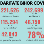 "Oradeni cu suflet mare! Campania ""Solidaritate Bihor Covid-19"" continua si are nevoie de voi!"