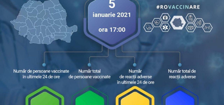 Peste 41.000 de romani s-au vaccinat de la inceputul campaniei de vaccinare, din care 136 au avut reactii adverse. Vezi cum s-au manifetsat aceste reactii