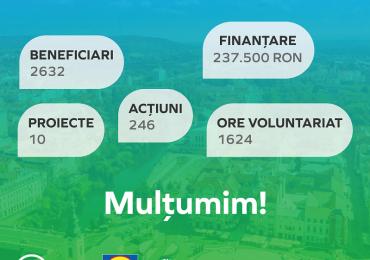 """Peste 240 de activități inovatoare din domeniile educație și mediu,  în care au fost implicați peste 2600 de orădeni – cele 10 inițiative comunitare din Oradea finanțate prin programul național """"Fondul pentru un viitor mai bun în comunități"""" își anunță rezultatele"""